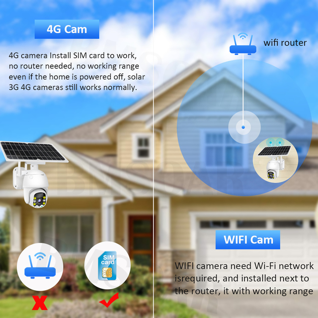 4G 8W Solar IP Camera SIM Card 1080P HD Outdoor WiFi Camera 3G Wireless Speed Dome CCTV Security Camera Battery Long Standby 4