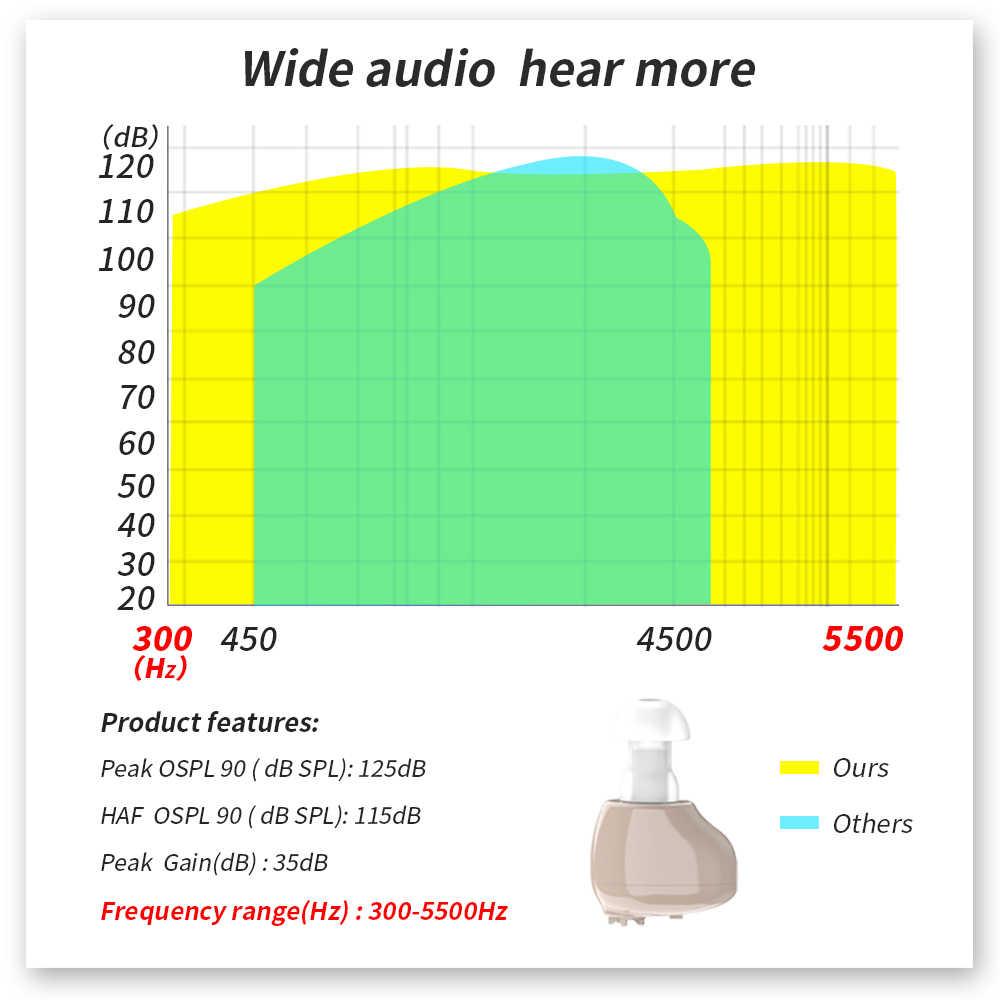 2020 Terbaru Alat Bantu Dengar Isi Ulang Alat Bantu Dengar Ite Telinga Alat Bantu Dengar untuk Orang Tua Audifonos Suara Amplifier untuk Tuli