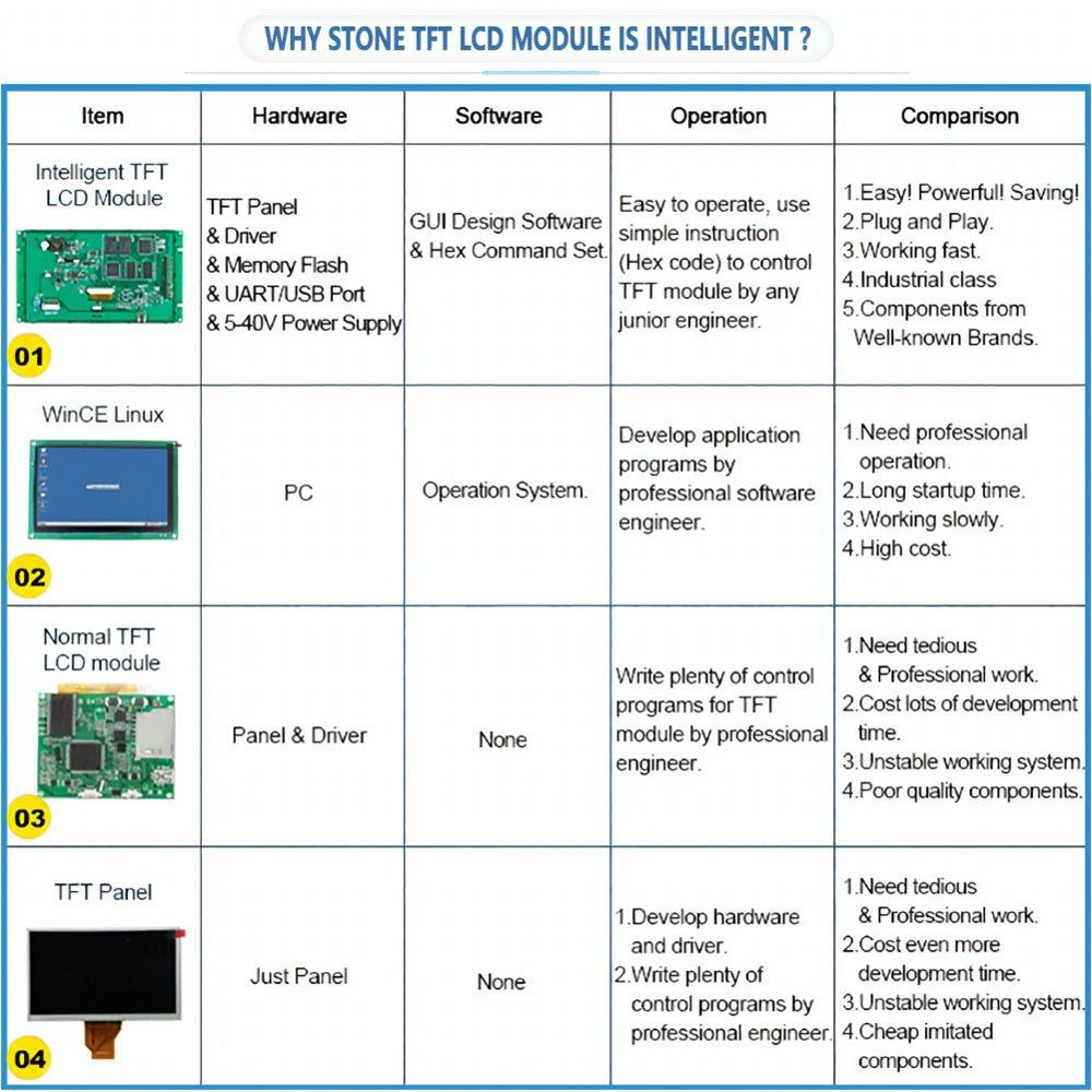 5 Inch Touch Screen Panel for Industrial Use Work with any Microcontroller/MCU - 5