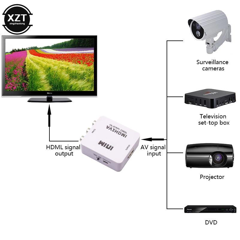 Мини AV2HDMI RCA AV HDMI CVBS к HDMI конвертер коробка AV к HDMI видео адаптер для HD ТВ ПК DVD Xbox проектор