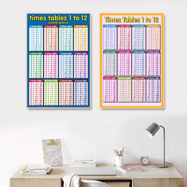 1Pc Kids Children Early Education Wall Chart Poster Educational Maths Mathematics Learning Poster Charts School Supply C26