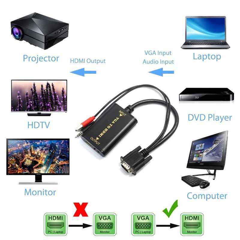 Портативный разъем и воспроизведение VGA на HDMI выход 1080P HD аудио ТВ AV HDTV ПК видео кабель VGA2HDMI адаптер HDMI кабель VGA