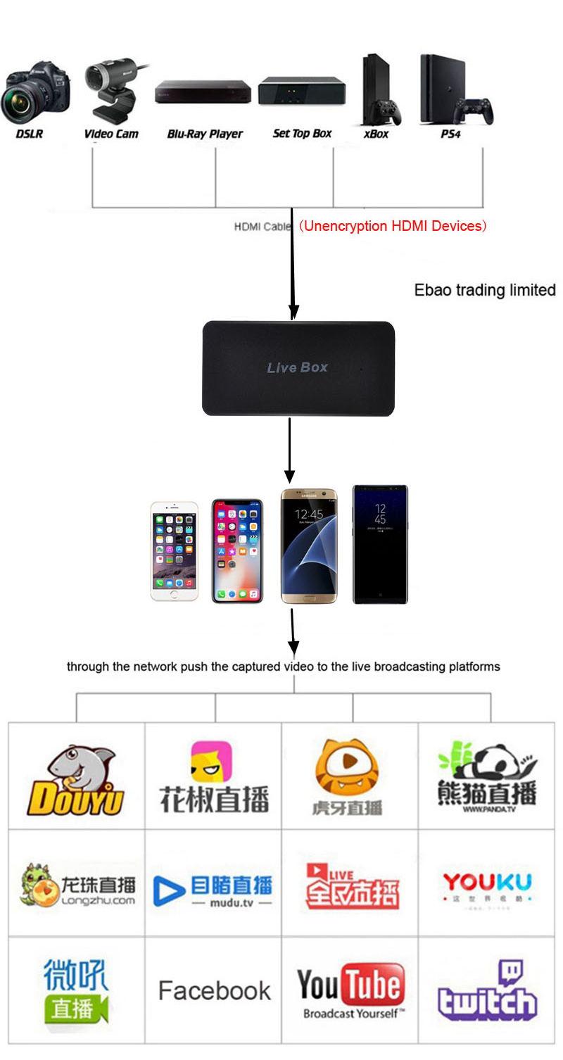 Smart Phone Live Box HD Live Streaming Game Recording Video Capture Card for IPhone IOS Android HDMI PS4 XBOX TV Box DSLR Camera 6