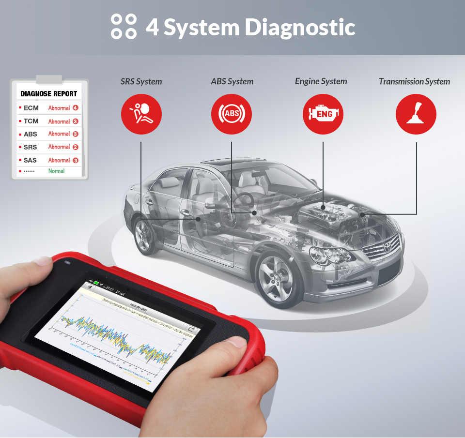 Launch X431 CRP129E OBD2 автомобильный сканер двигателя ABS SRS на авто диагностический инструмент с маслом SAS EPB TMPS сброс pk CRP129X Creader VII
