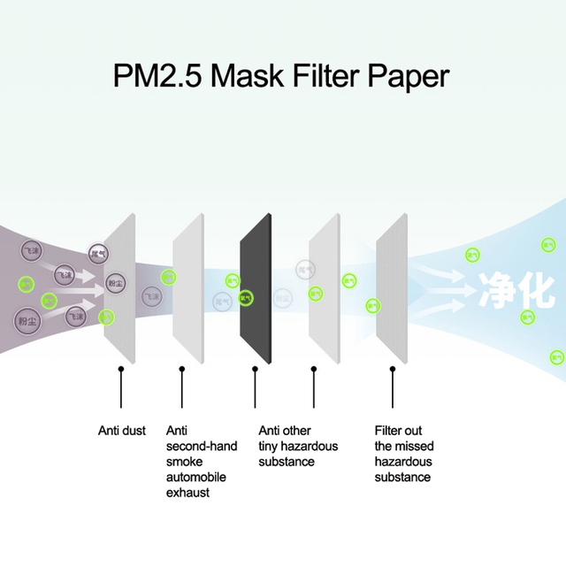 PM2.5 Activated Carbon Filter Paper 10Pcs/Lot 5 Layers For Adult Children Kids Mouth Mask Anti Dust Masks Health Care 3