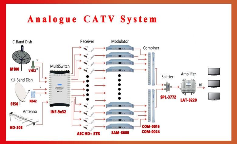 SK 24M 24 in 1 catv headend modulator CATV modulator|modulator ...