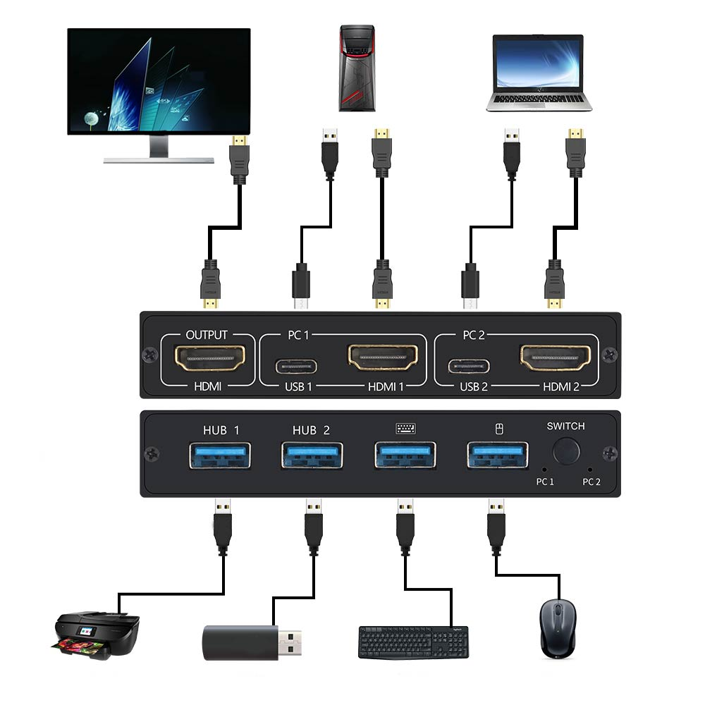 2-Port HDMI USB KVM 4K Switch Splitter For Shared Monitor Keyboard And Mouse Adaptive EDID / HDCP Printer Plug And Play