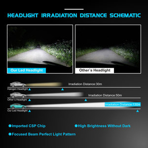 Image 3 - سوبر مشرق CSP LED رقاقة H7 H11 H1 H3 H4 9005 HB3 9006 HB4 9012 سيارة مصابيح ليد لمصابيح السيارة الأمامية 55W 8000LM 6500K الضباب مصباح سيارة أدى ضوء