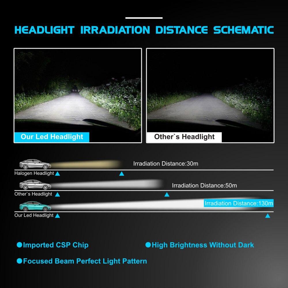 Image 3 - Super Bright CSP LED Chip H7 H11 H1 H3 H4 9005 HB3 9006 HB4 9012 Car LED Headlight Bulbs 55W 8000LM 6500K Fog Lamp LED Car Light-in Car Headlight Bulbs(LED) from Automobiles & Motorcycles