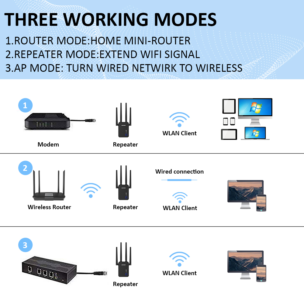Long Range Extender 802.11ac Wireless WiFi Repeater Wi Fi Booster 2.4G/5Ghz Wi-Fi Amplifier 300/1200 M wifi router Access point 5