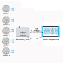 433mhz Wireless Temperature and Humidity Smart Sensor Transmitter rf 868mhz/915mhz Temperature Humidity Data Logger