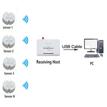 Temperature sensor wireless data logger long range temperature and monitoring 433mhz/868mhz/915mhz battery operated