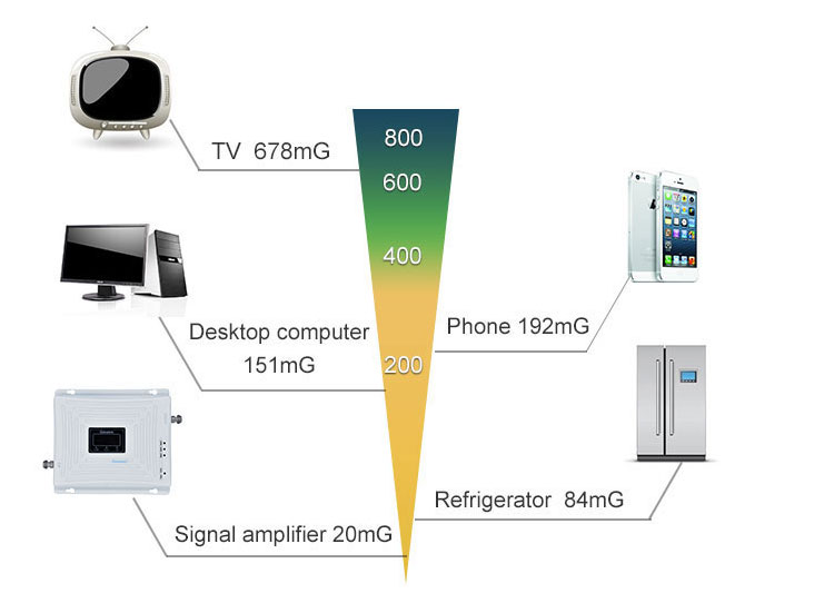 связь GSM сигнала States 6
