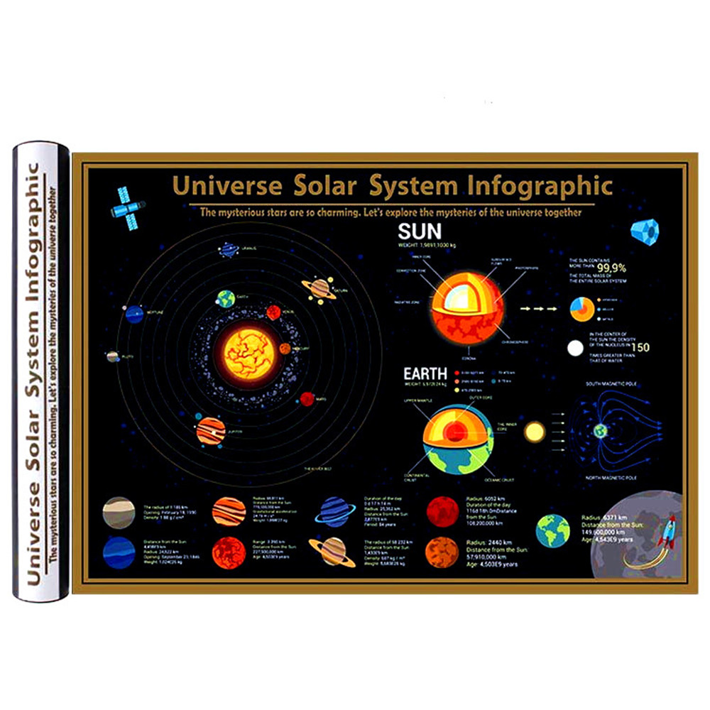 Universe Solar System Infographic Large Deluxe Black Coated Scratch Map Popular Science Teaching Equipment Wall Chart Gift image