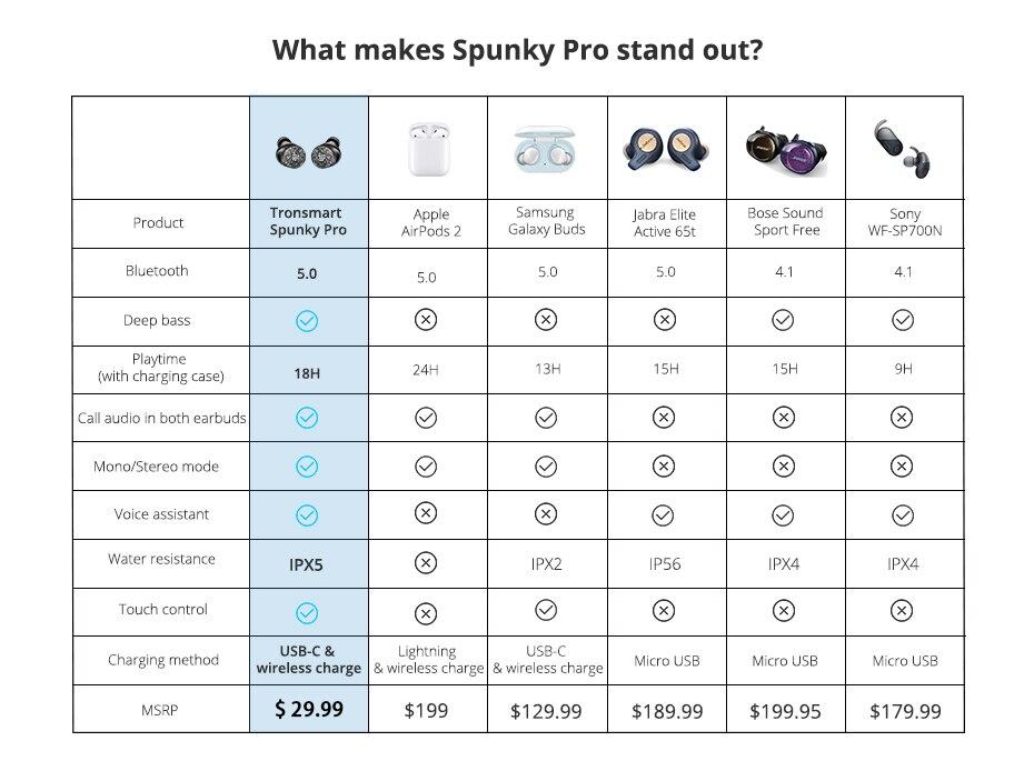Tronsmart Spunky Pro Earphones True Wireless Bluetooth 5.0 Headphones Earbuds with Voice Assistant, Deep Bass, Wireless Charging