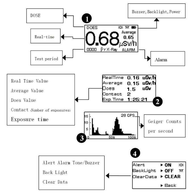 KB6011 Geiger Counter Radiasi Nuklir Detector Dosimeter Beta Gamma X-ray Tes
