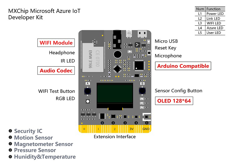 Hcbf73fdb325d405dbf6d95045d5781d1S - MXChip Microsoft Azure IoT Developer Kit