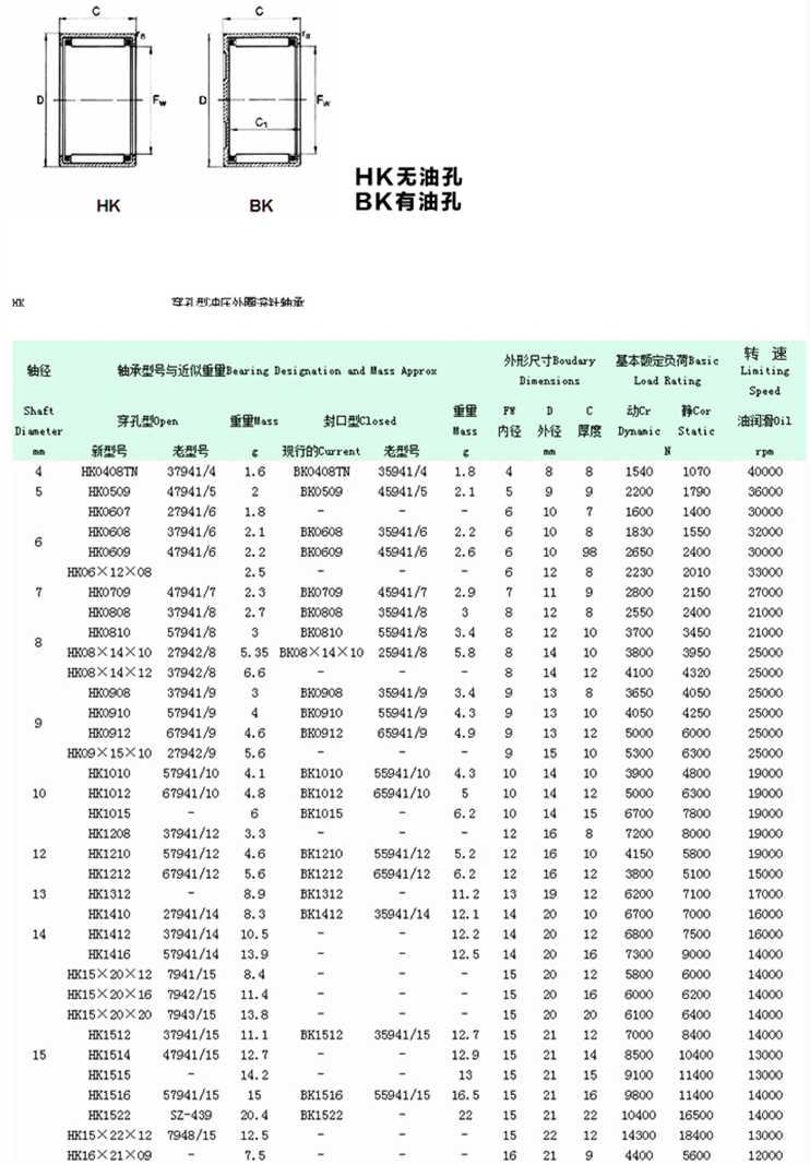 針状ころ軸受 10 ピース/ロット香港 03 04 05 06 08 10 12 15 16 20 22 25 26 28 rodamientos 軸受ハウジングシャフトプーリーバルブボール