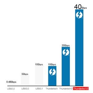 Image 4 - Thunderbolt 3 kablo erkek 40Gbps 100W 5A/20V destek 5K UHD veya 4K 60HZ ekran USB tipi C 0.3m 0.61m 0.92m 1.22m
