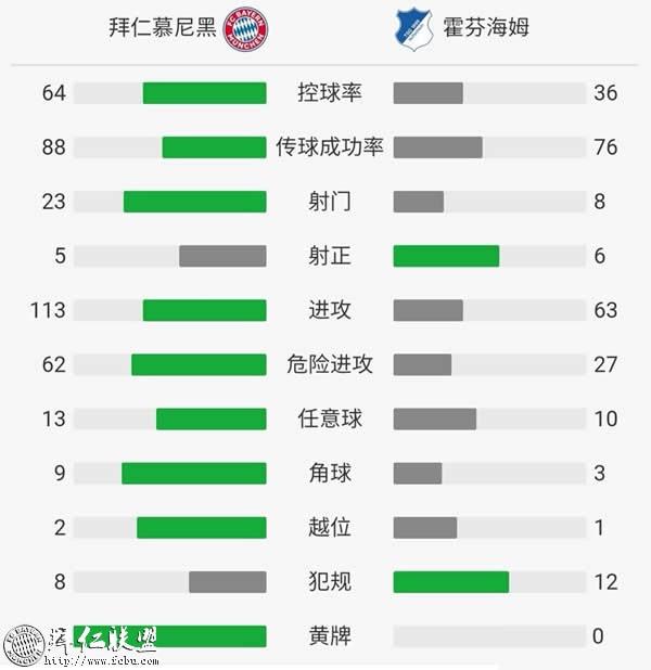 德甲第7轮 拜仁1:2霍芬海姆 主场落败跌出榜首5