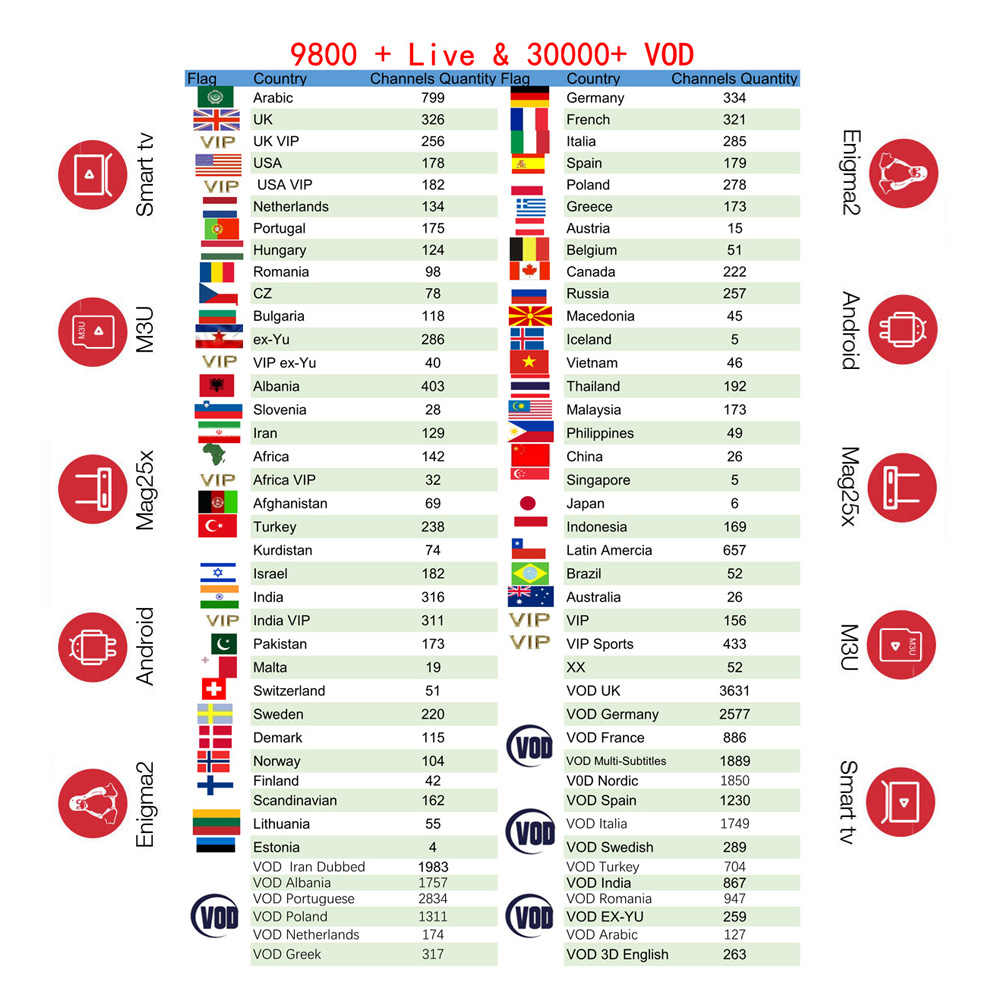 X96 IPTV abonnement français néerlandais arabe espagne suède Portugal pologne nordique USA indien latino Android TV Box Smart IPTV M3U