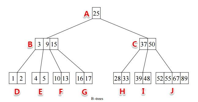MySQL 索引知识详细总结的图片-高老四博客 第3张