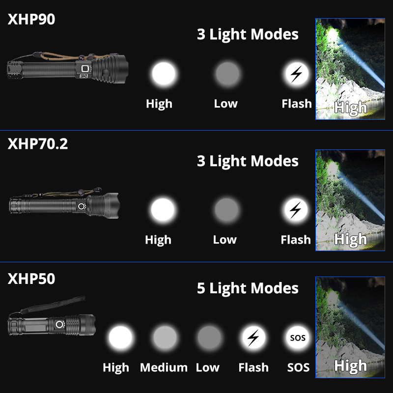 Image 3 - Super Powerful Xlamp XHP70.2 XHP90 LED Flashlight LED Torch USB XHP50 Lamp Zoom Tactical Torch 18650 26650 Rechargeable Battey-in LED Flashlights from Lights & Lighting