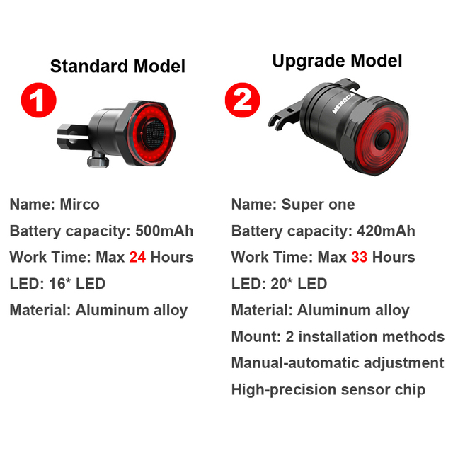 NEWBOLER Smart Bicycle Rear Light Auto Start Stop Brake Sensing IPx6 Waterproof USB Charge cycling Tail