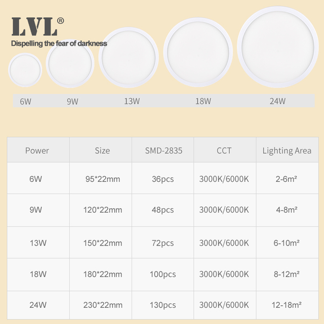 LED Ceiling Light 6W 9W 13W 18W 24W Modern Surface Ceiling Lamp AC85-265V For Kitchen Bedroom Bathroom Lamps 3