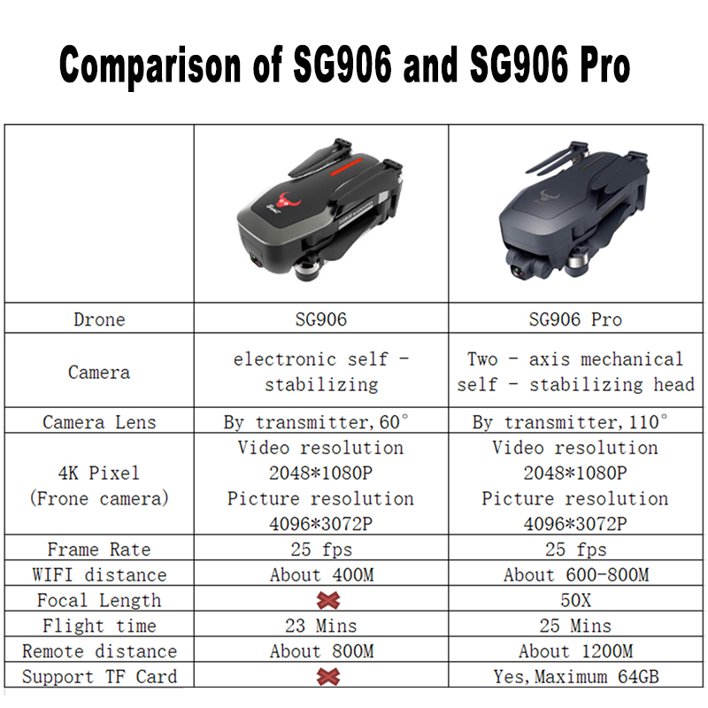 Drone SG906 / SG906 PRO GPS With 2-axis Self-stabilizing Gimbal WiFi FPV 4K Camera Dron Brushless Drone Quadcopter VS F11 ZEN K1