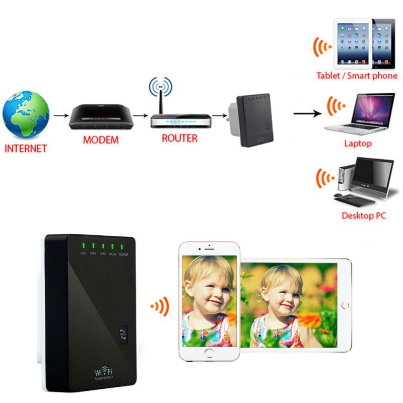 Wifi Repeater 300M Range Extender Wireless Network Amplifier AP Router Booster