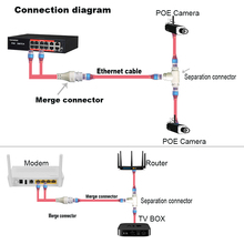 POE Camera simplified wiring connector, splitter, 2-in-1 network cabling three-way RJ45 head security camera install
