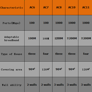 Image 5 - Tenda AC7 Wireless Wifi Routers 11AC 2.4Ghz/5.0Ghz Wi fi Repeater 1*WAN+3*LAN ports 5*6dbi high gain Antennas Smart APP Manage