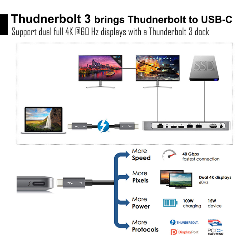 Image 4 - 2019 NEW USB 3.1 Type C to C USB Thunderbolt 3 Cable Certified PD 40Gbps 100W Fast USB C Cable for Macbook Pro Quick Charge C024-in Mobile Phone Cables from Cellphones & Telecommunications