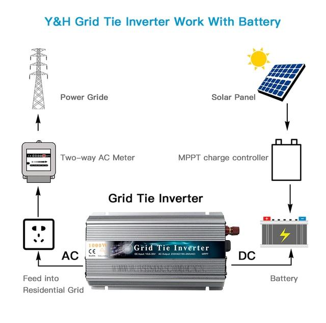 GTI 1000W 1300W PV солнечный Grid-Tie инвертор MPPT 18V 36V DC домашний микро-инвертор чистая синусоидальная волна 110V 220V AC для 36 60 72 элементов
