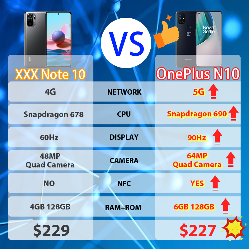 OnePlus Nord N10 5G versione globale 6GB 128GB Snapdragon 690 Smartphone 90Hz Display 64MP Quad camera OnePlus Store ufficiale; code: 2