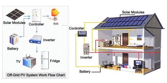 Estruturas do sistema do painel solar 10kw