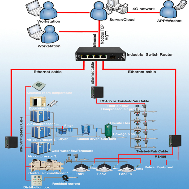 Air Compressor Central Air Conditioner Remote Monitoring IoT Solution