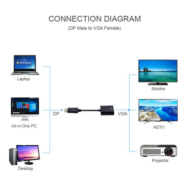 CHIPAL Displayport Display Port DP to VGA Female Adapter Cable Converter for PC Computer Laptop HDTV Monitor Projector