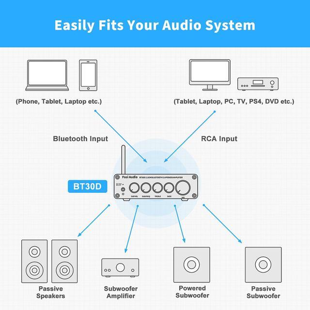 Channel Bass & Treble Control Amp Audio Subwoofer 100W + 50W x2 6