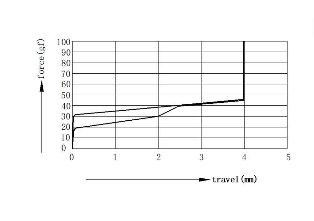 TTC金粉曲线图
