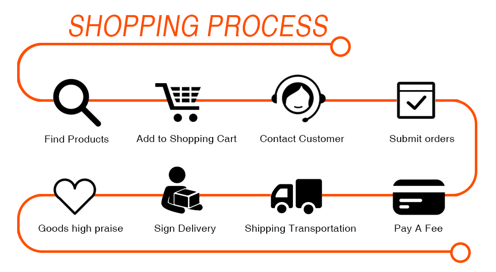 DTBD Shopping Process