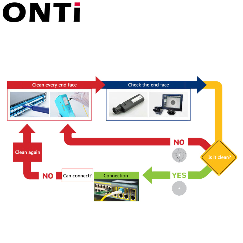 ONTi 2pcs One-Click Cleaner Optical Fiber Cleaner Pen Cleans 2.5mm SC FC ST and 1.25mm LC MU Connector Over 800 Times