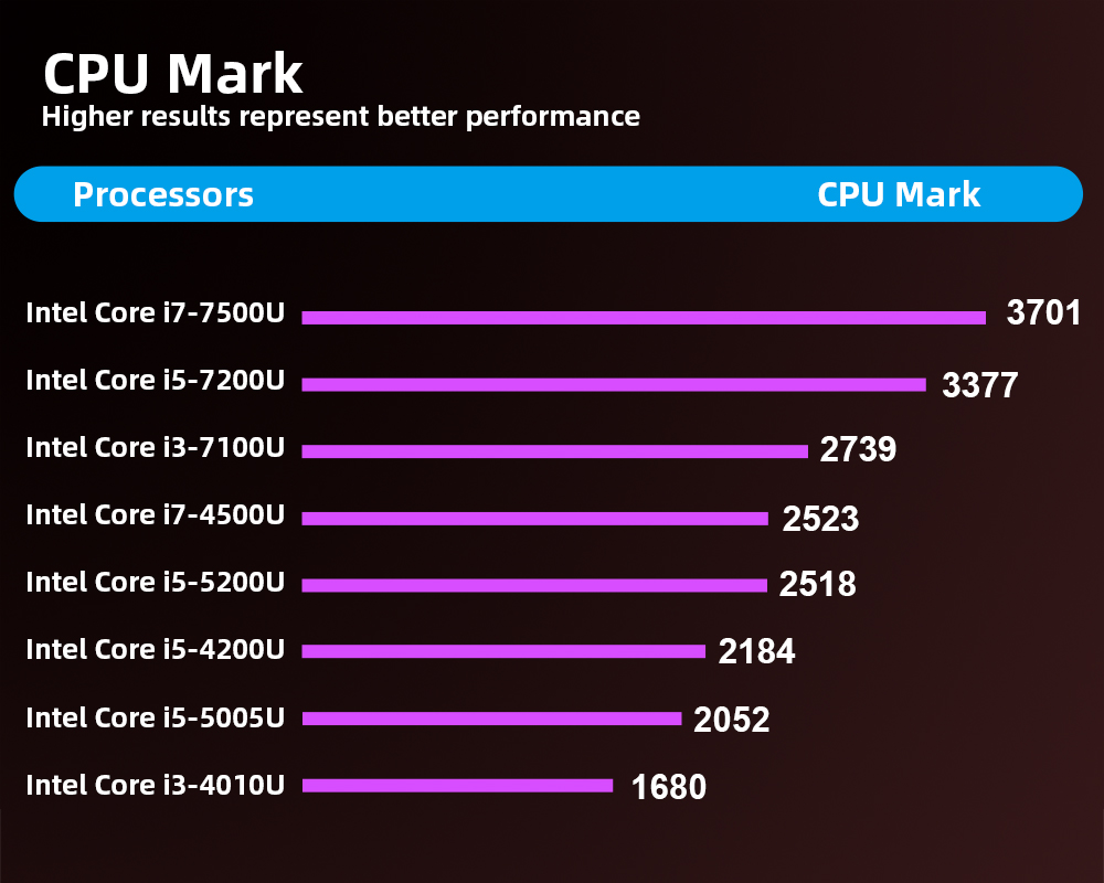 CPU-mark-x31y