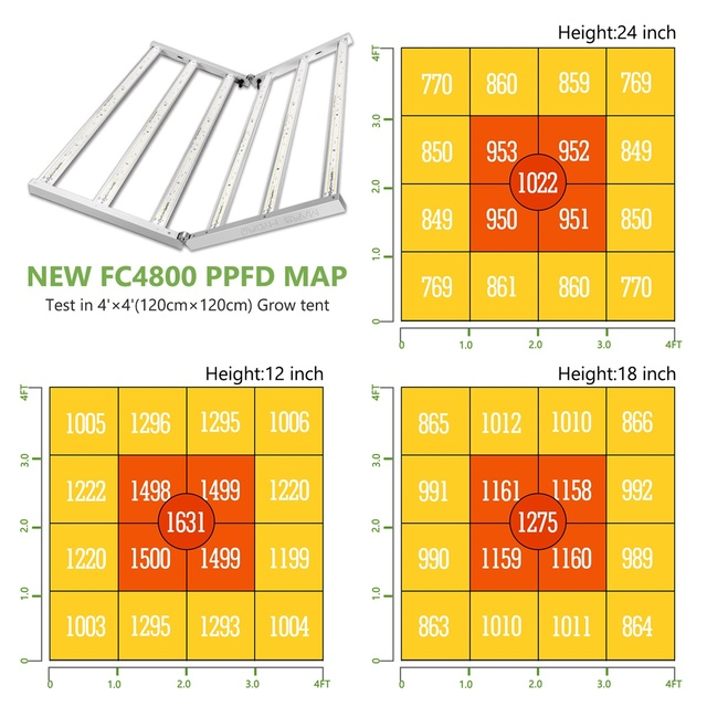 Mars Hydro FC 4800 Sunlike Led Grow Light Dimmable Full Spectrum Samsung LM301D Chips  2