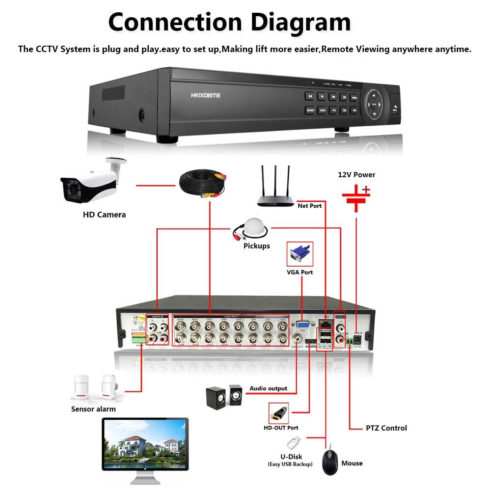 16-канальный AHD DVR 5MP DVR 16CH AHD 5MP NVR Поддержка 2592*1944P 5.0MP камера CCTV видео рекордер DVR NVR HVR система безопасности