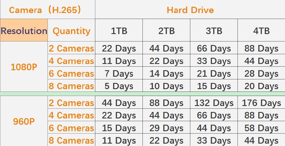 硬盘与录制时间关系