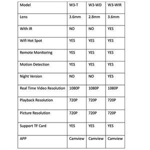 Image 5 - מיני מצלמה Wifi 1080P וידאו מקליט מצלמה HD מיקרו למצלמות מרחוק צג מעקב מצלמות Wi fi אבטחת טלוויזיה במעגל סגור מצלמות