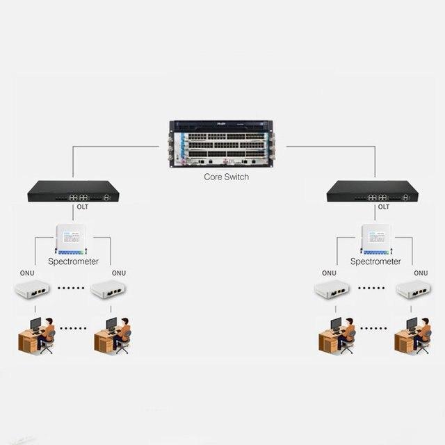 Terminal EPON ONU de cuatro puertos con 1G3F + WIFI + puerto de teléfono macetas para modo FTTH Mini enrutador de módem de fibra óptica con cable