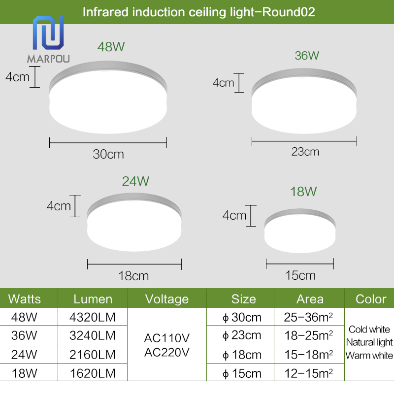 LED Light Home Modern Panel Light Ceiling Lamp Natural Light Warm White Cold White Round Square Living Room Bedroom Kitchen 4